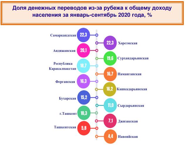 Денежные переводы из-за границы составляют шестую часть доходов кашкадарьинцев