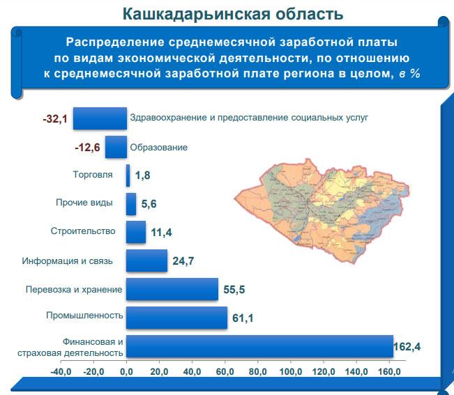 У кашкадарьинцев - самая маленькая зарплата в Узбекистане